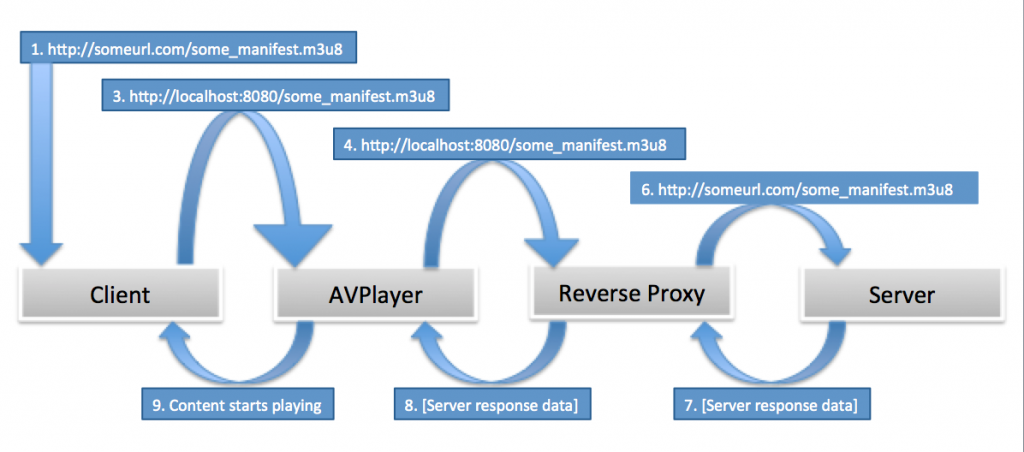 Sending and Receiving AVPlayer HTTP Headers | Kevin James Hunt